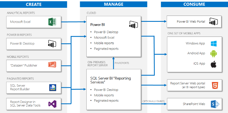 microsoft-business-intelligence-our-reporting-roadmap